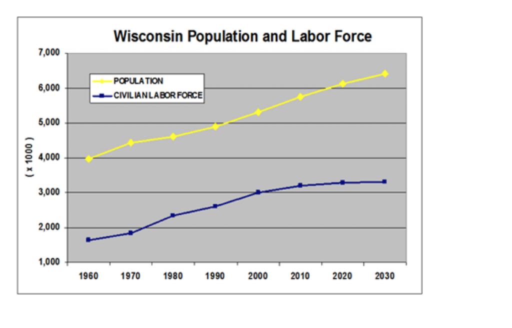 Wisconsin Population/Labor Force
