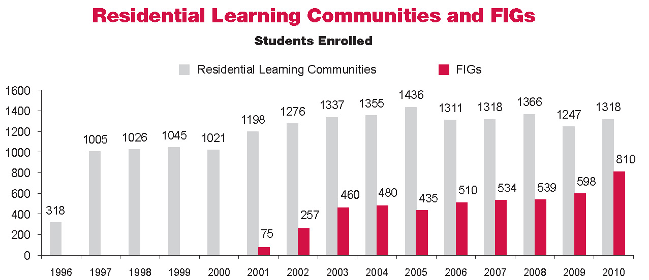 Chart Residential Learning